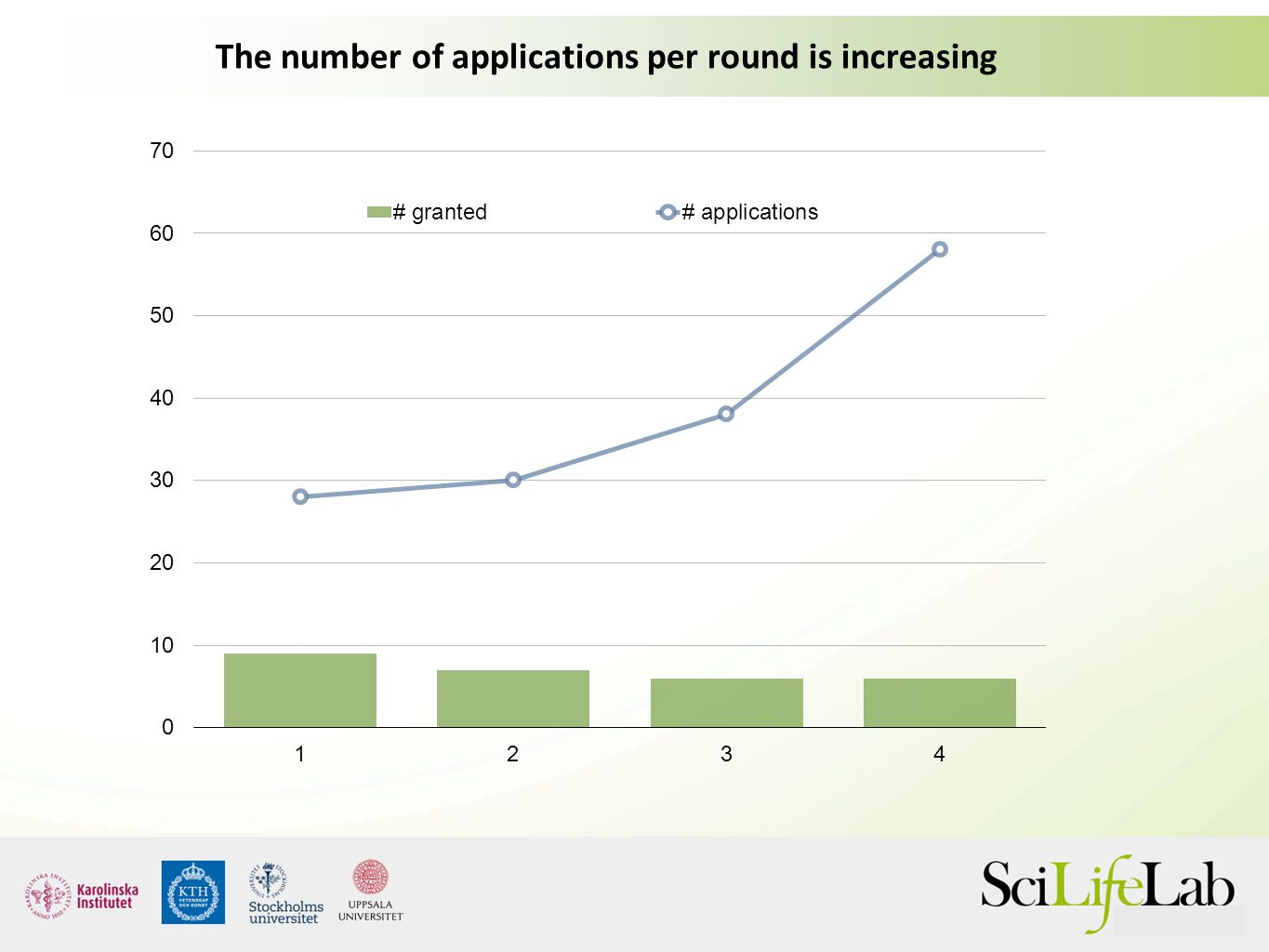 The number of applications per round is increasing