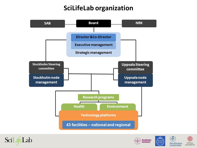 SciLifeLab organization