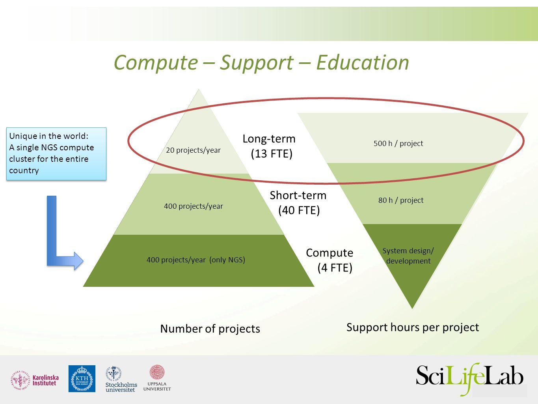 System design/ development