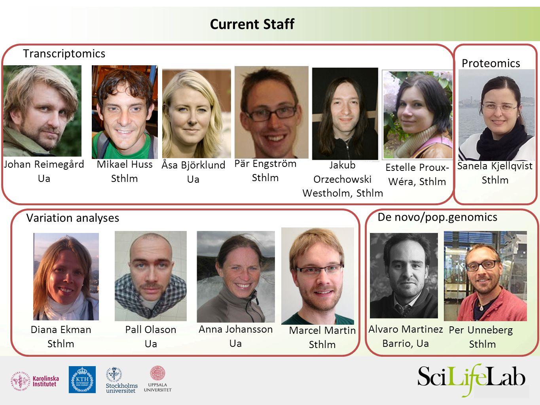 Current Staff Transcriptomics Proteomics Variation analyses