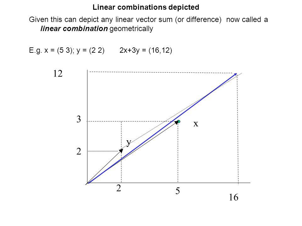 Linear combinations depicted