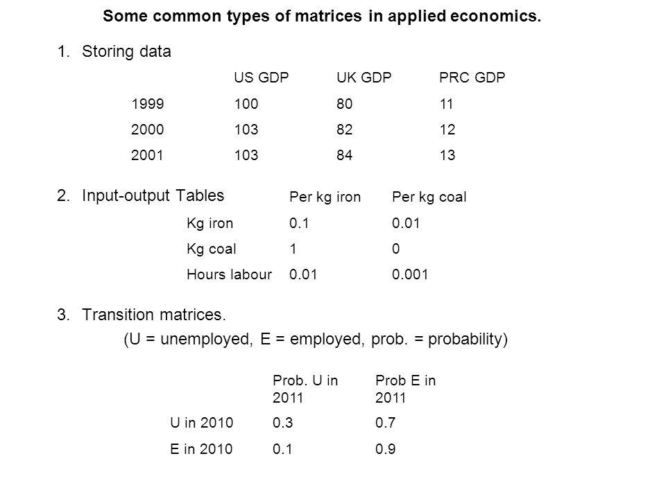 Some common types of matrices in applied economics.