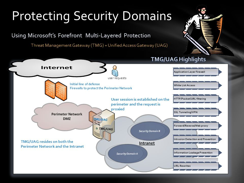 Protecting Security Domains