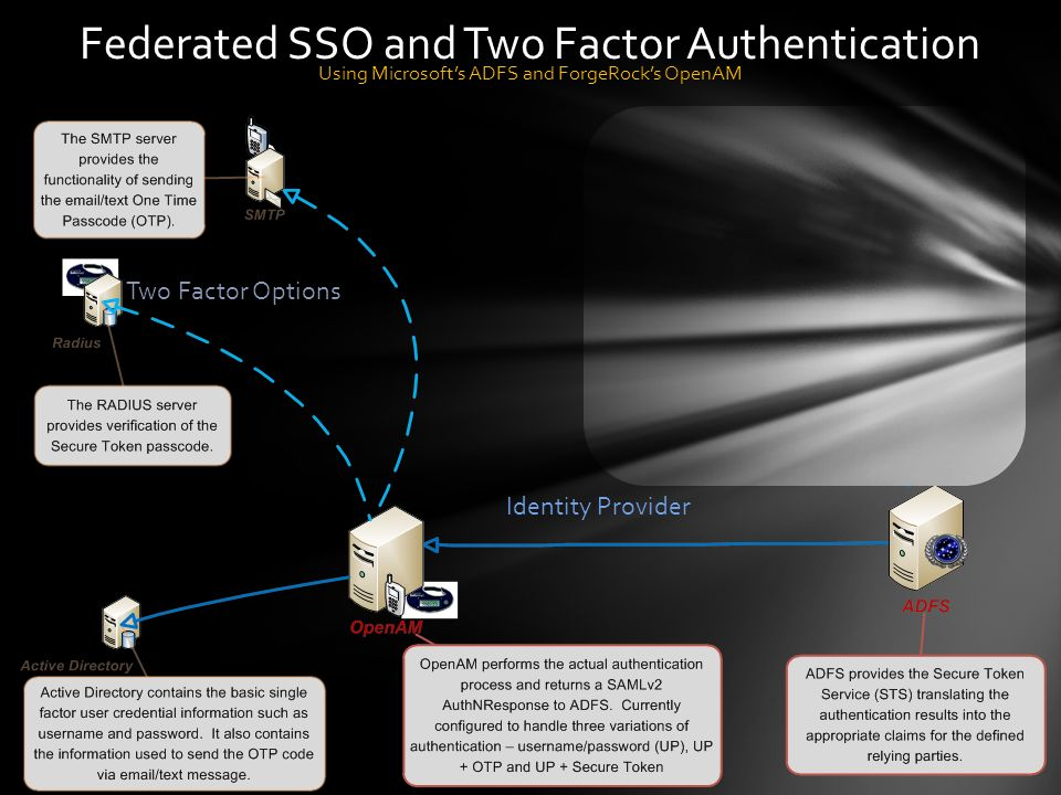 Federated SSO and Two Factor Authentication
