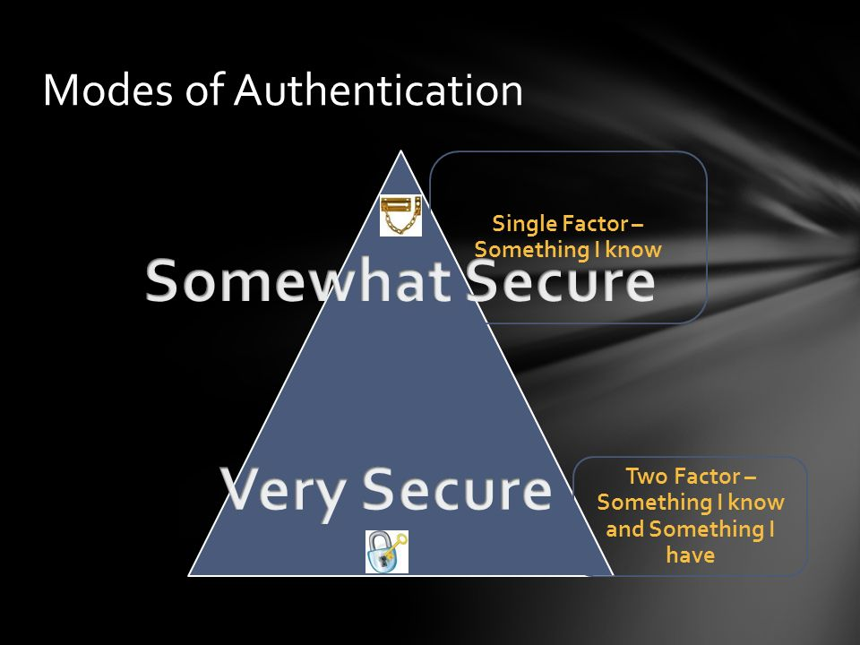 Modes of Authentication