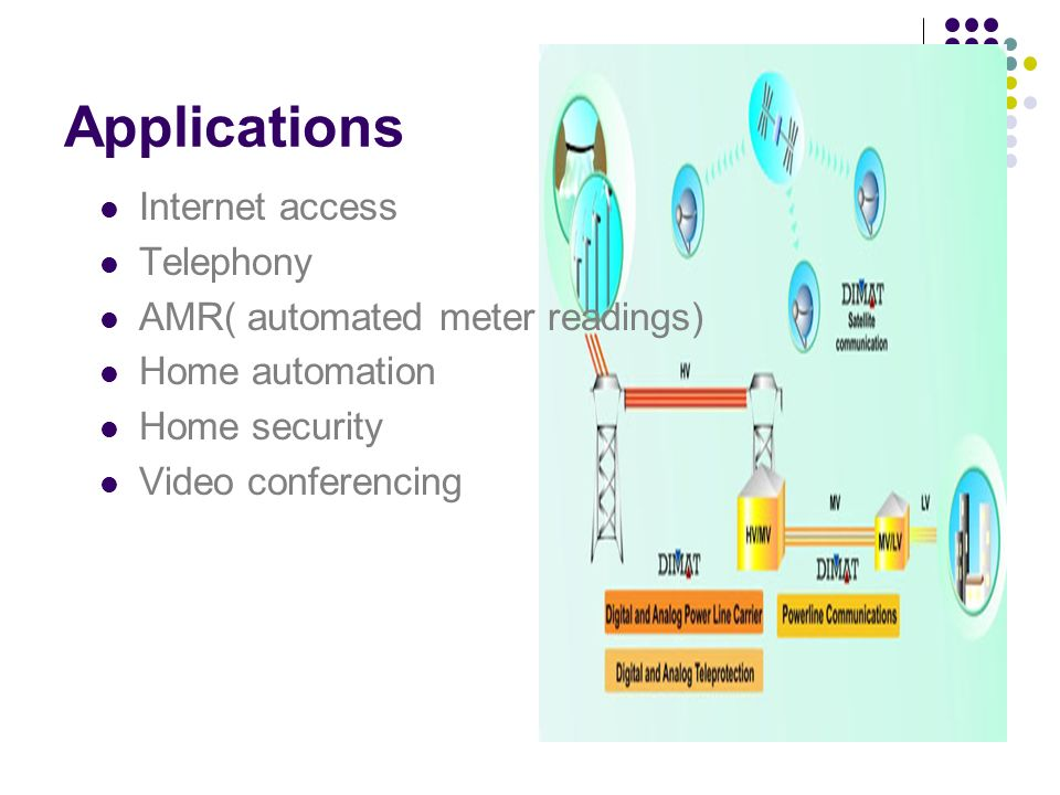 Applications Internet access Telephony AMR( automated meter readings)