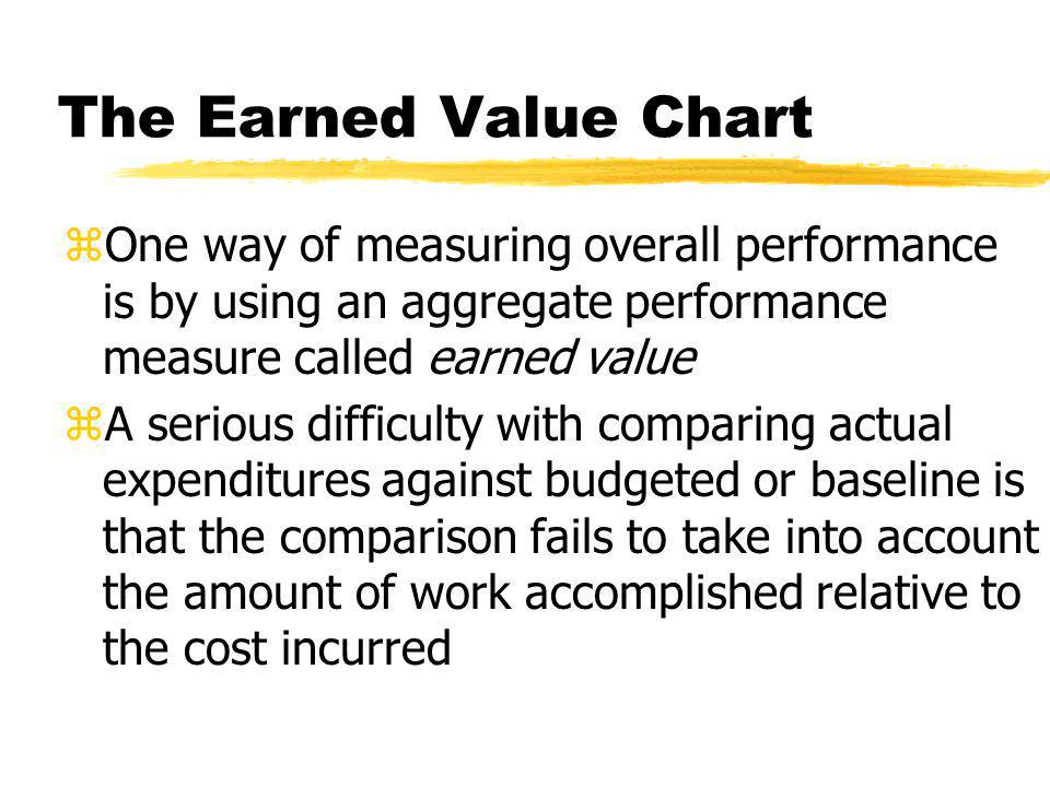 The Earned Value Chart One way of measuring overall performance is by using an aggregate performance measure called earned value.