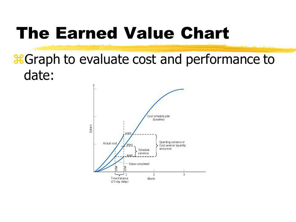 The Earned Value Chart Graph to evaluate cost and performance to date: