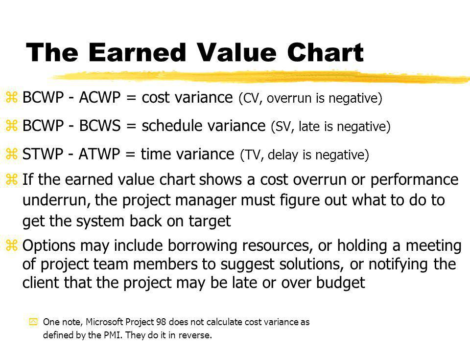 The Earned Value Chart BCWP - ACWP = cost variance (CV, overrun is negative) BCWP - BCWS = schedule variance (SV, late is negative)