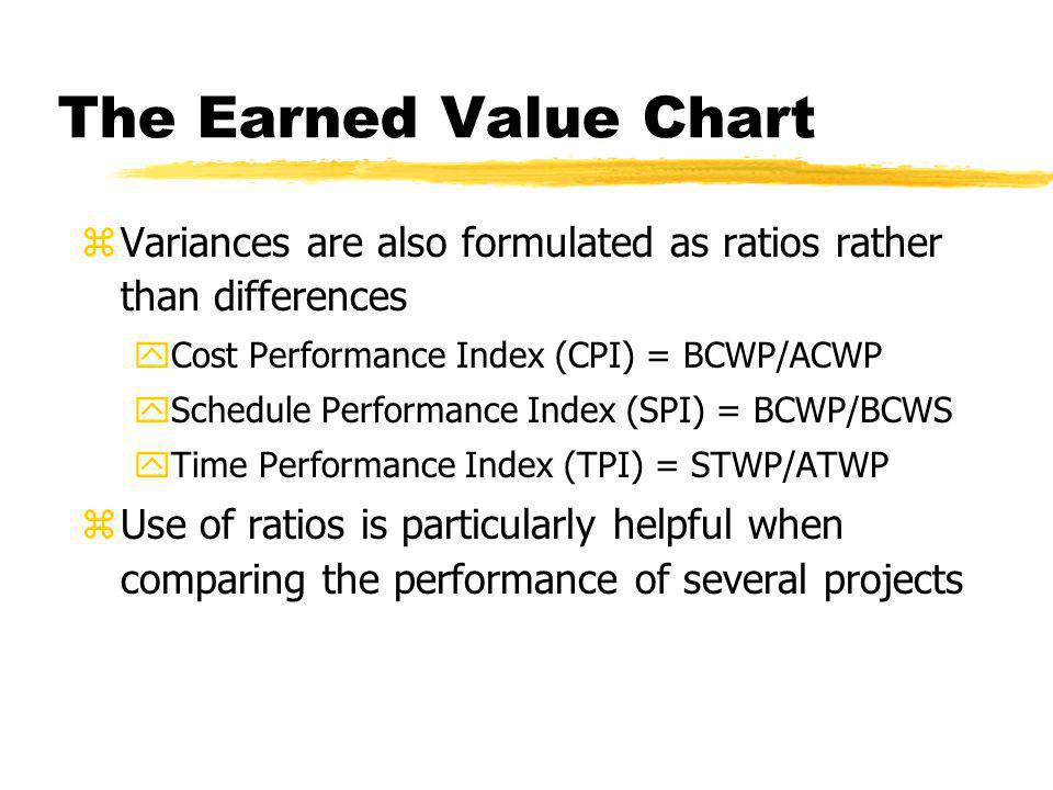 The Earned Value Chart Variances are also formulated as ratios rather than differences. Cost Performance Index (CPI) = BCWP/ACWP.
