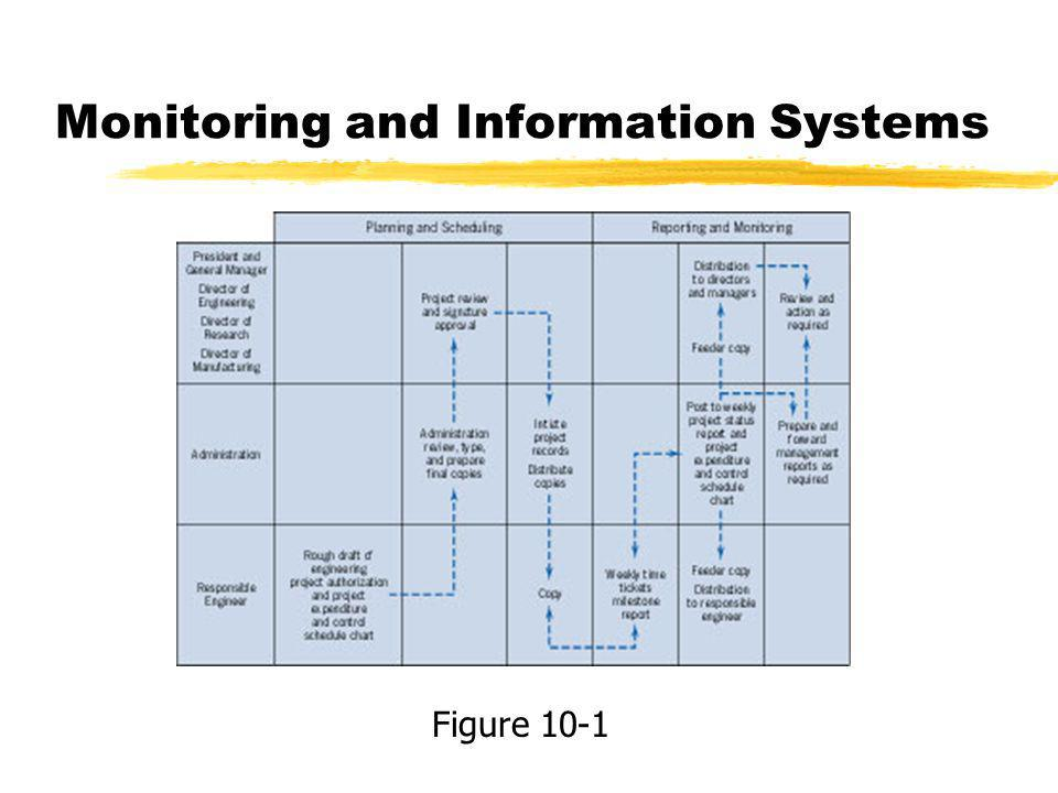 Monitoring and Information Systems