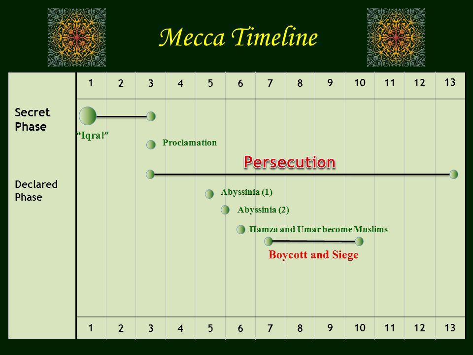 Mecca Timeline Persecution Secret Phase Boycott and Siege