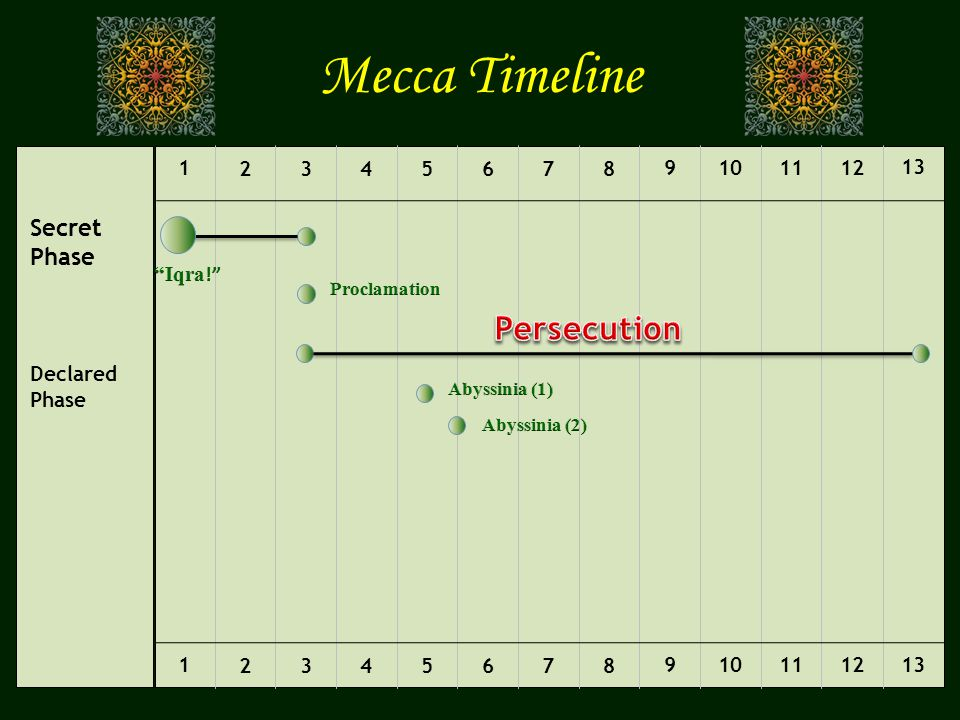 Mecca Timeline Persecution Secret Phase Declared Phase 1 2 3 4 5 6 7 8