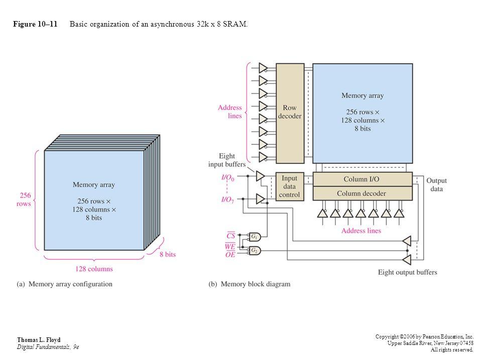 Figure 10–11 Basic organization of an asynchronous 32k x 8 SRAM.