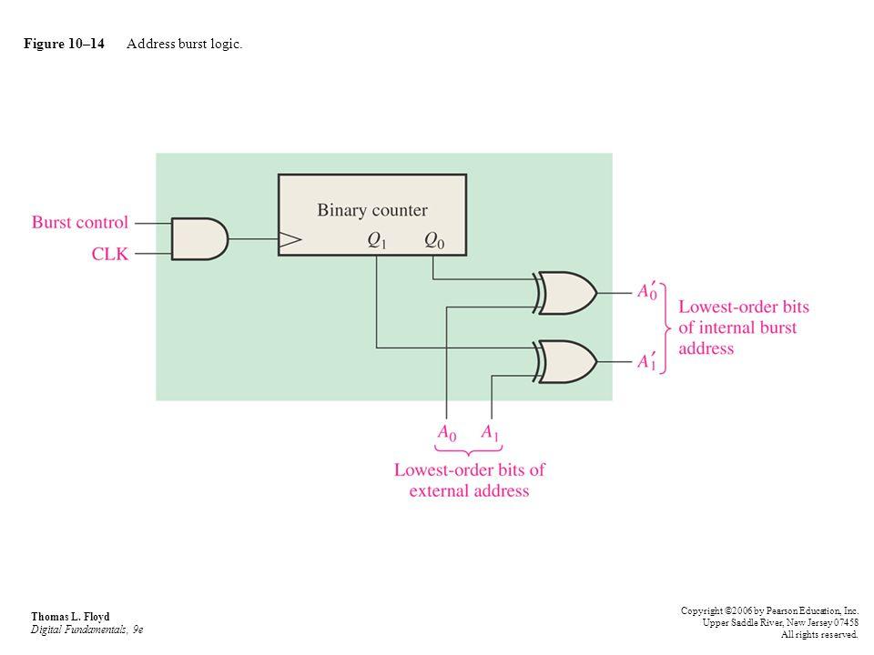 Figure 10–14 Address burst logic.