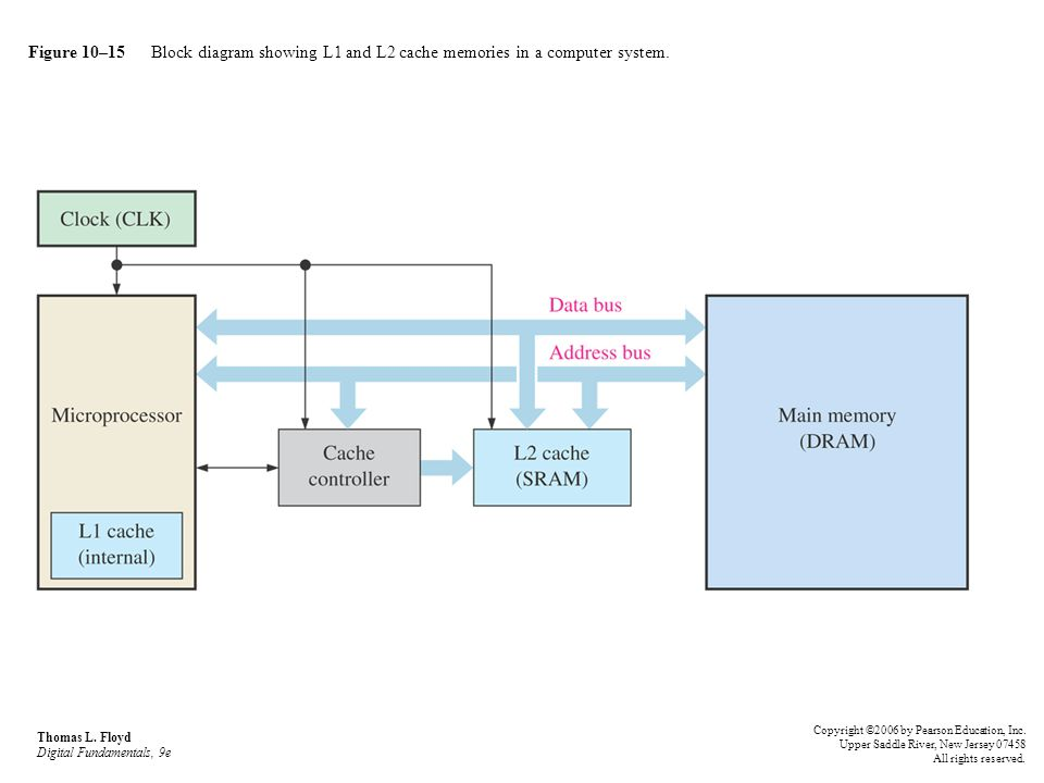 Figure 10–15 Block diagram showing L1 and L2 cache memories in a computer system.