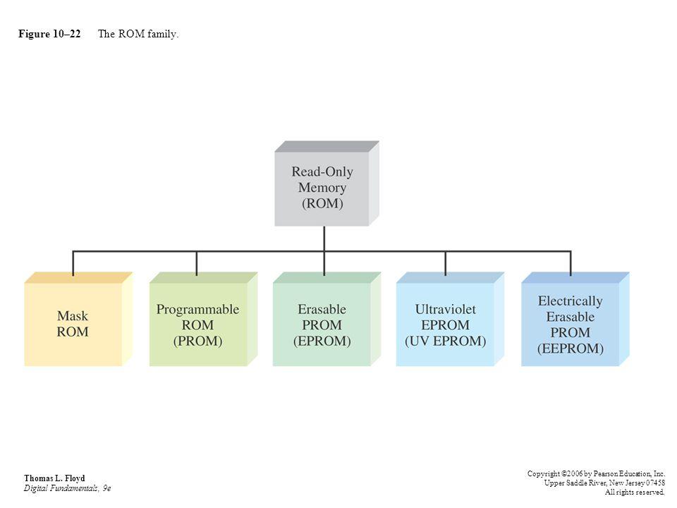 Figure 10–22 The ROM family. Thomas L. Floyd Digital Fundamentals, 9e