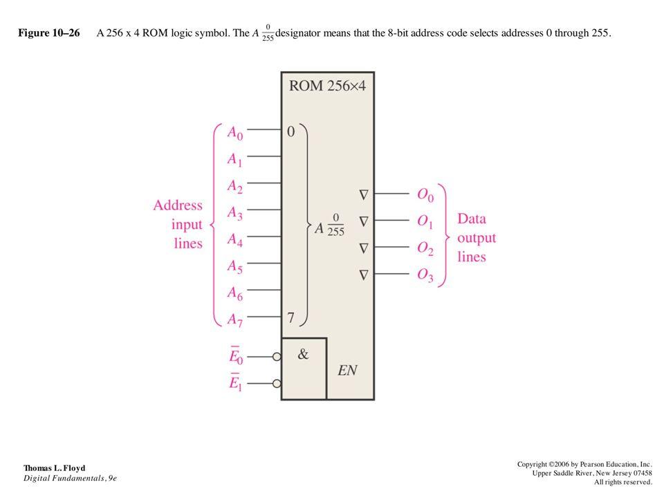 Figure 10–26 A 256 x 4 ROM logic symbol