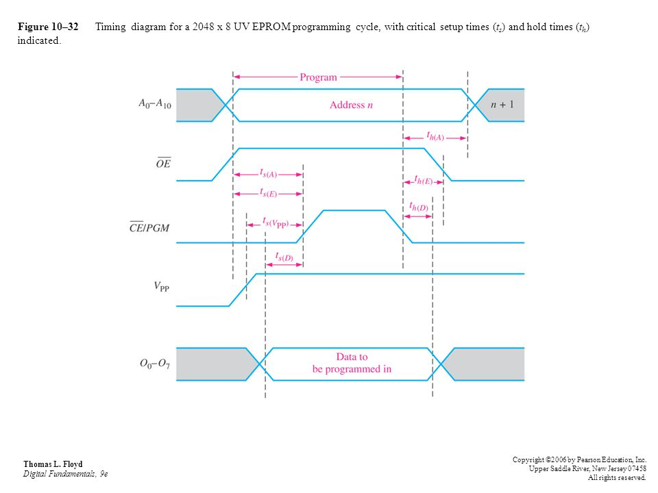 Figure 10–32 Timing diagram for a 2048 x 8 UV EPROM programming cycle, with critical setup times (ts) and hold times (th) indicated.