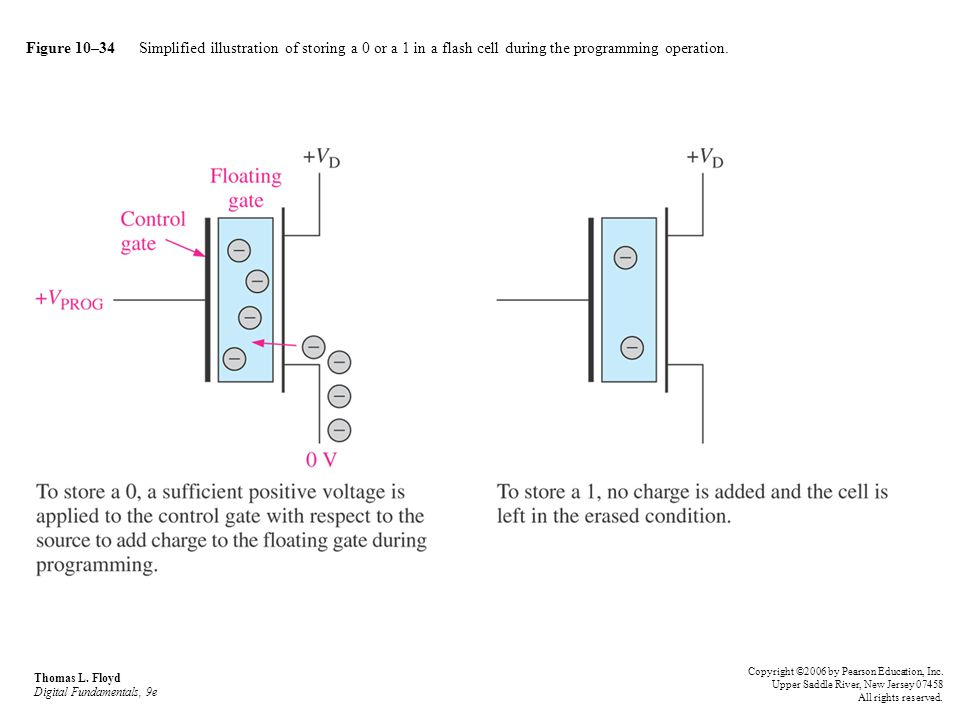 Figure 10–34 Simplified illustration of storing a 0 or a 1 in a flash cell during the programming operation.