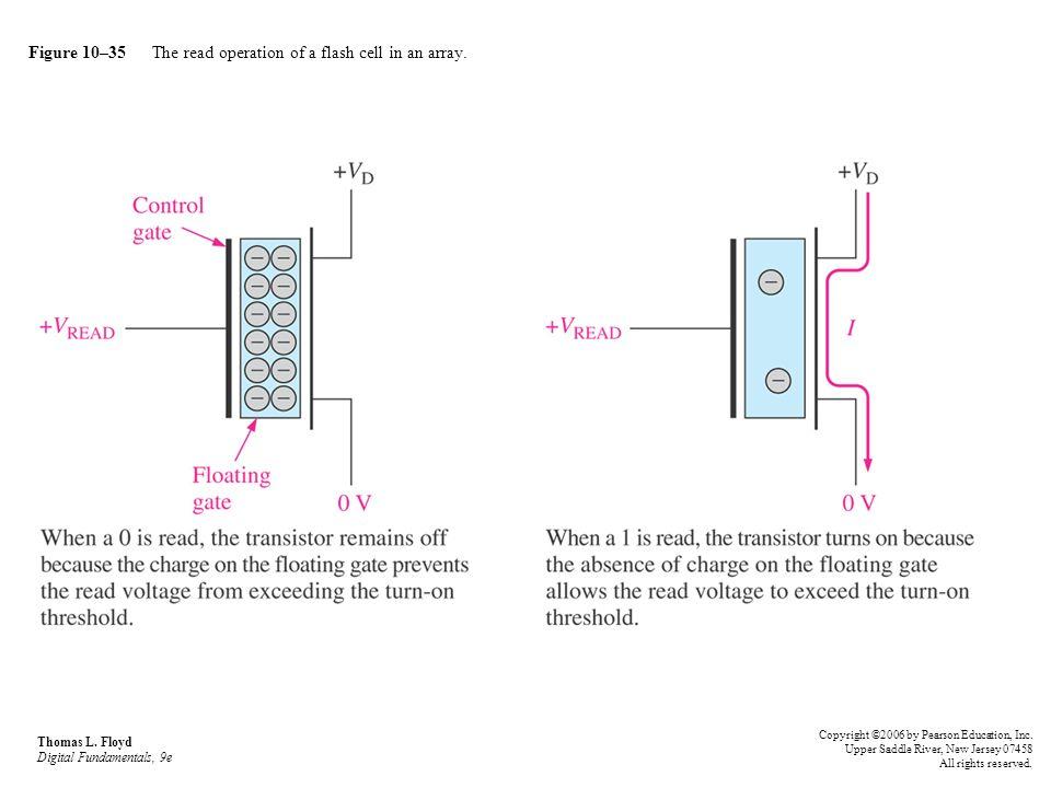 Figure 10–35 The read operation of a flash cell in an array.