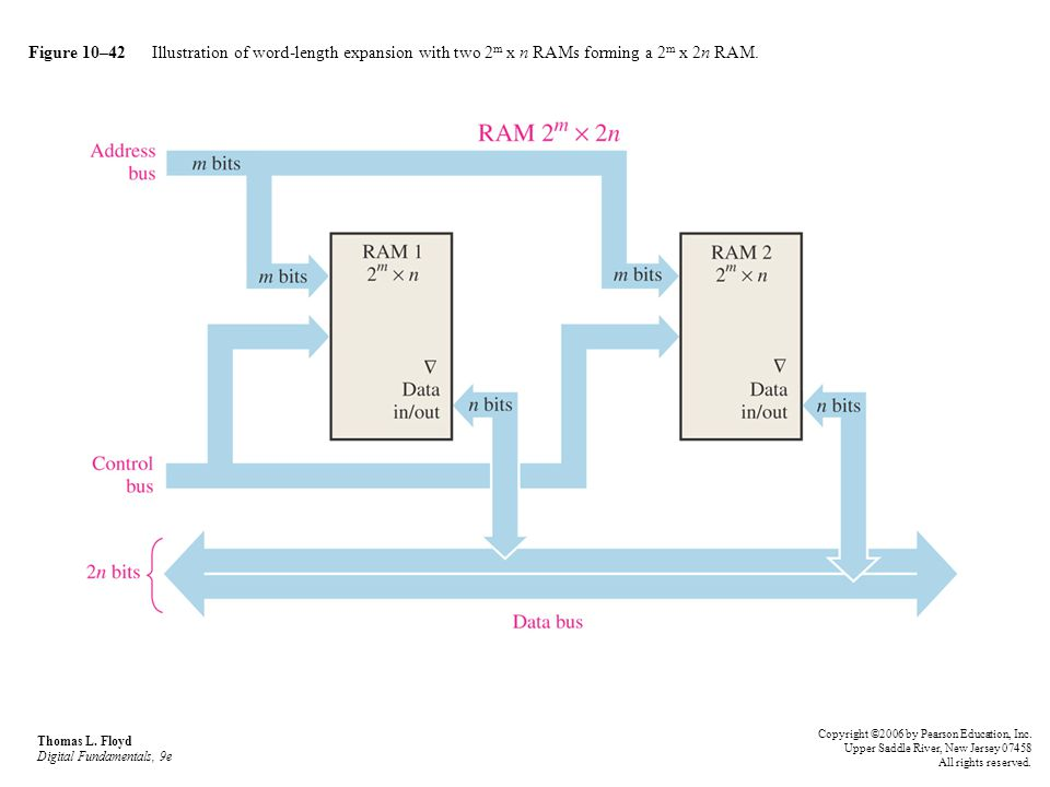 Figure 10–42 Illustration of word-length expansion with two 2m x n RAMs forming a 2m x 2n RAM.