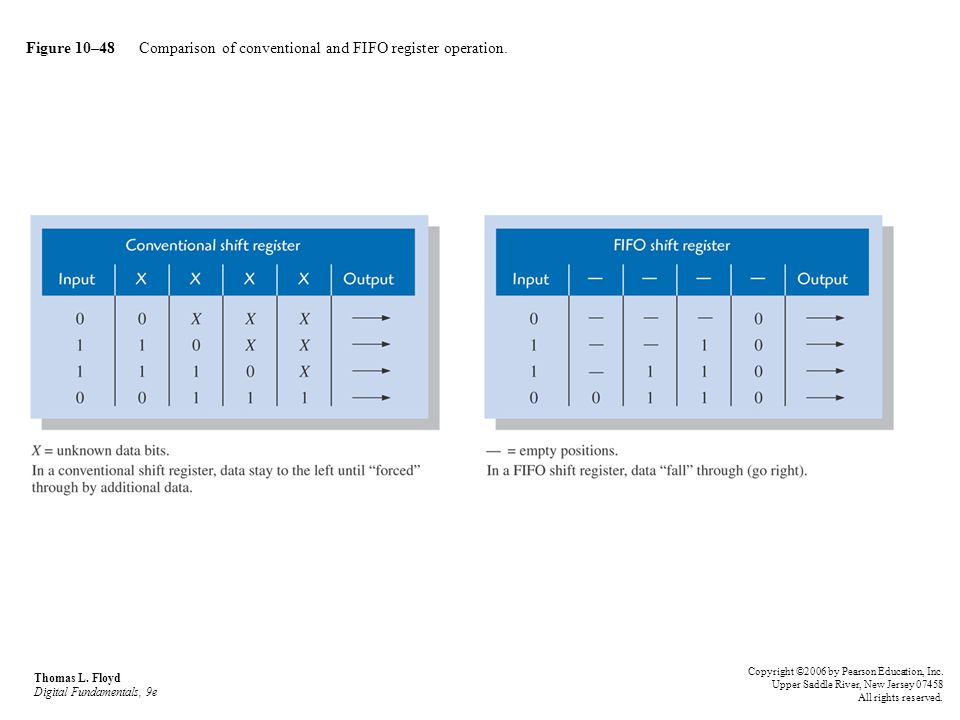 Figure 10–48 Comparison of conventional and FIFO register operation.