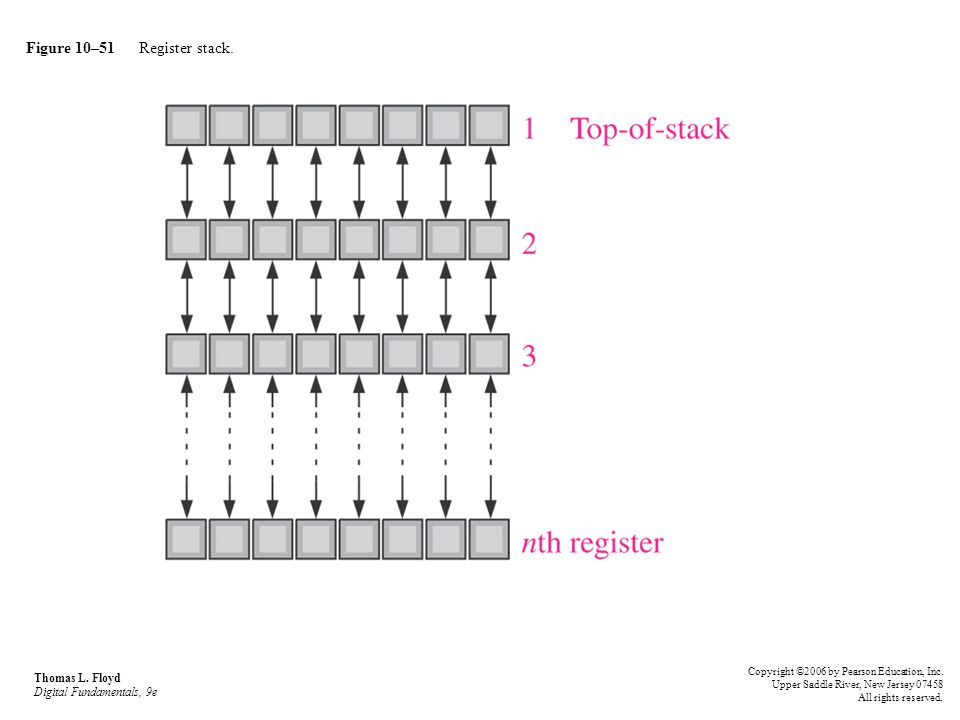 Figure 10–51 Register stack.