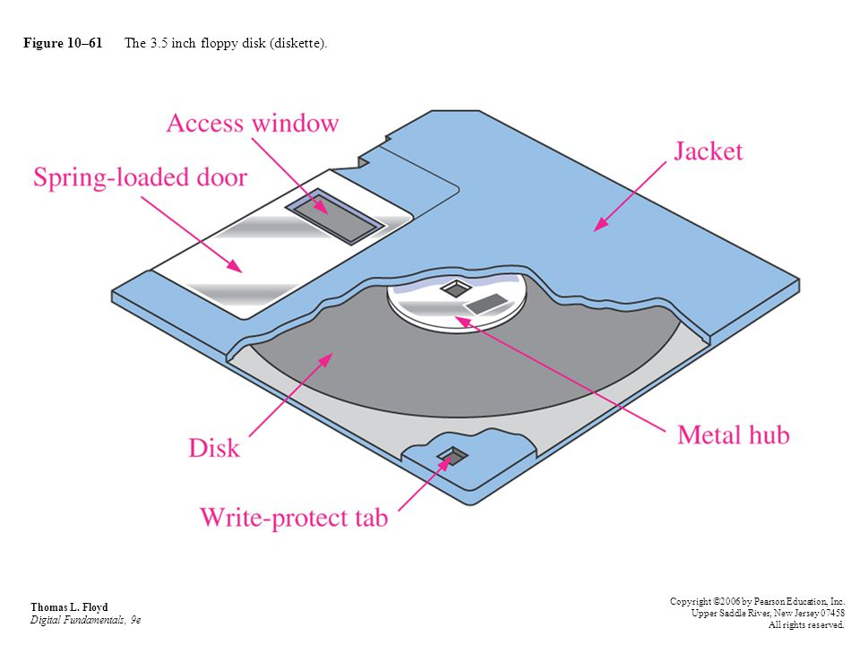 Figure 10–61 The 3.5 inch floppy disk (diskette).