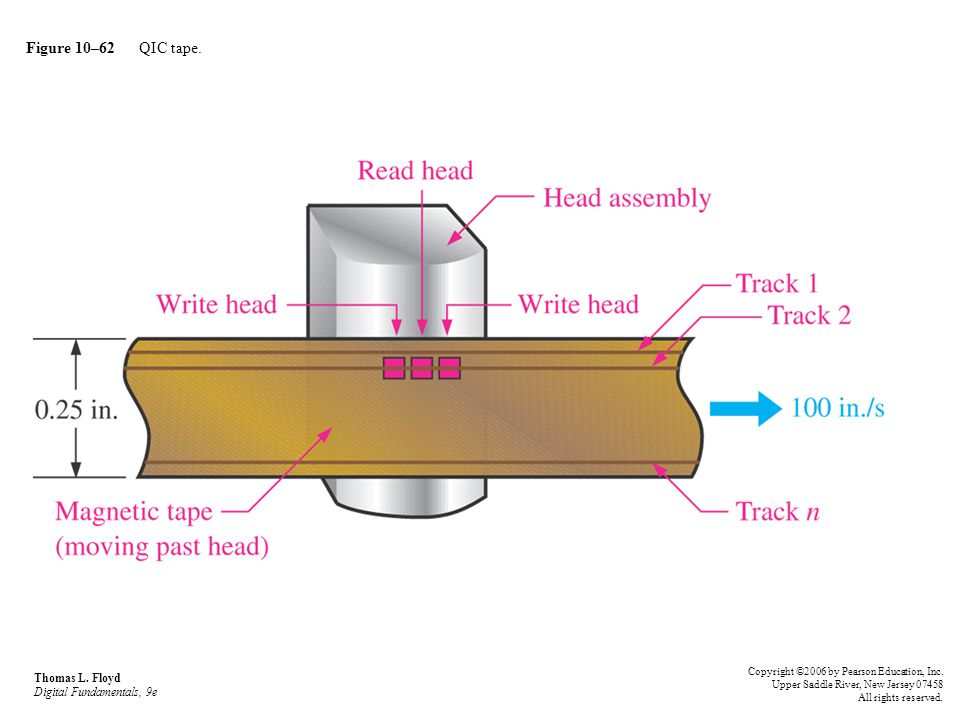 Figure 10–62 QIC tape. Thomas L. Floyd Digital Fundamentals, 9e