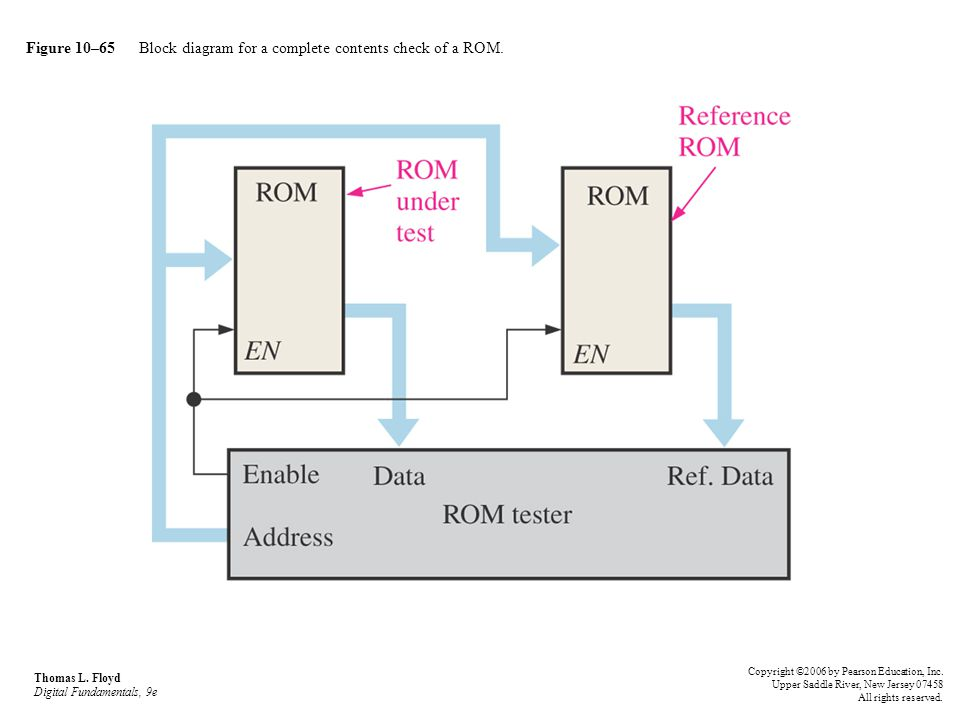 Figure 10–65 Block diagram for a complete contents check of a ROM.