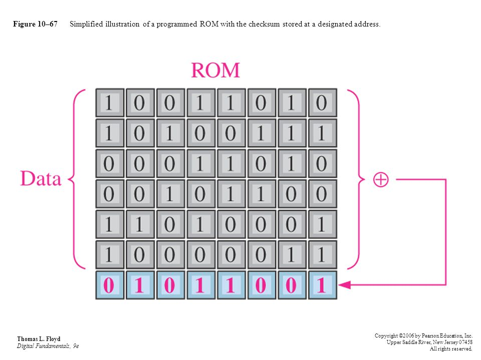 Figure 10–67 Simplified illustration of a programmed ROM with the checksum stored at a designated address.