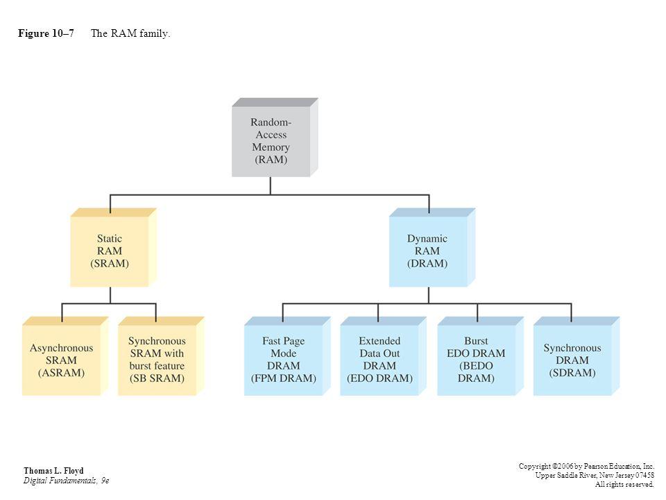 Figure 10–7 The RAM family. Thomas L. Floyd Digital Fundamentals, 9e