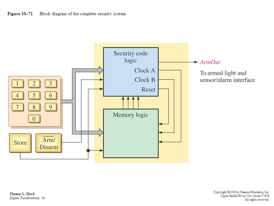Figure 10–71 Block diagram of the complete security system.