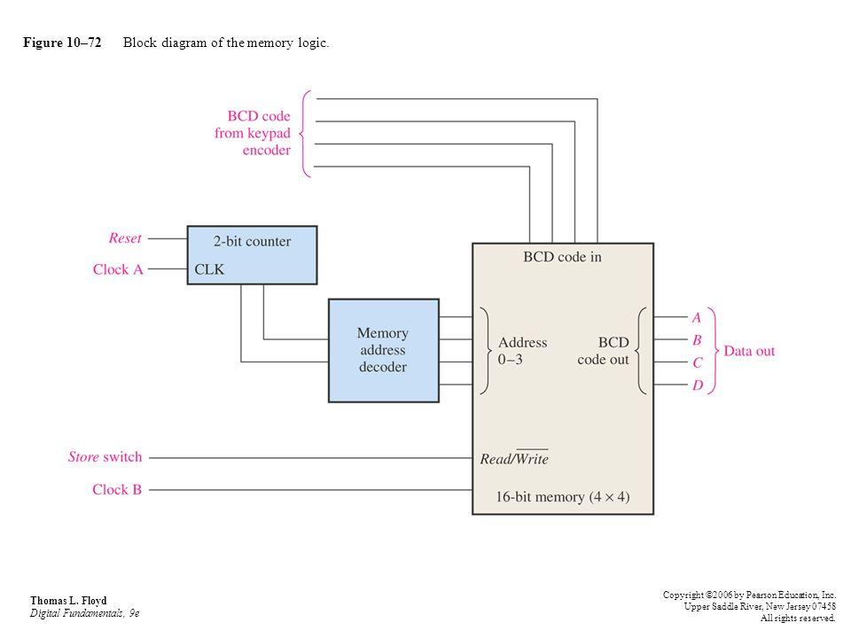 Figure 10–72 Block diagram of the memory logic.