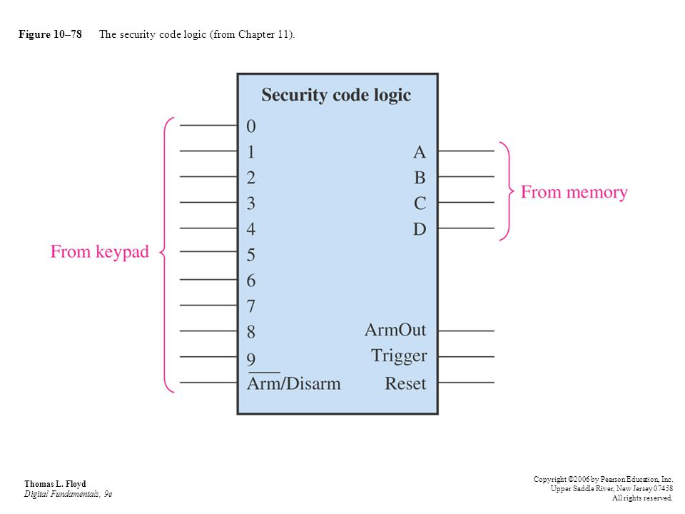 Figure 10–78 The security code logic (from Chapter 11).