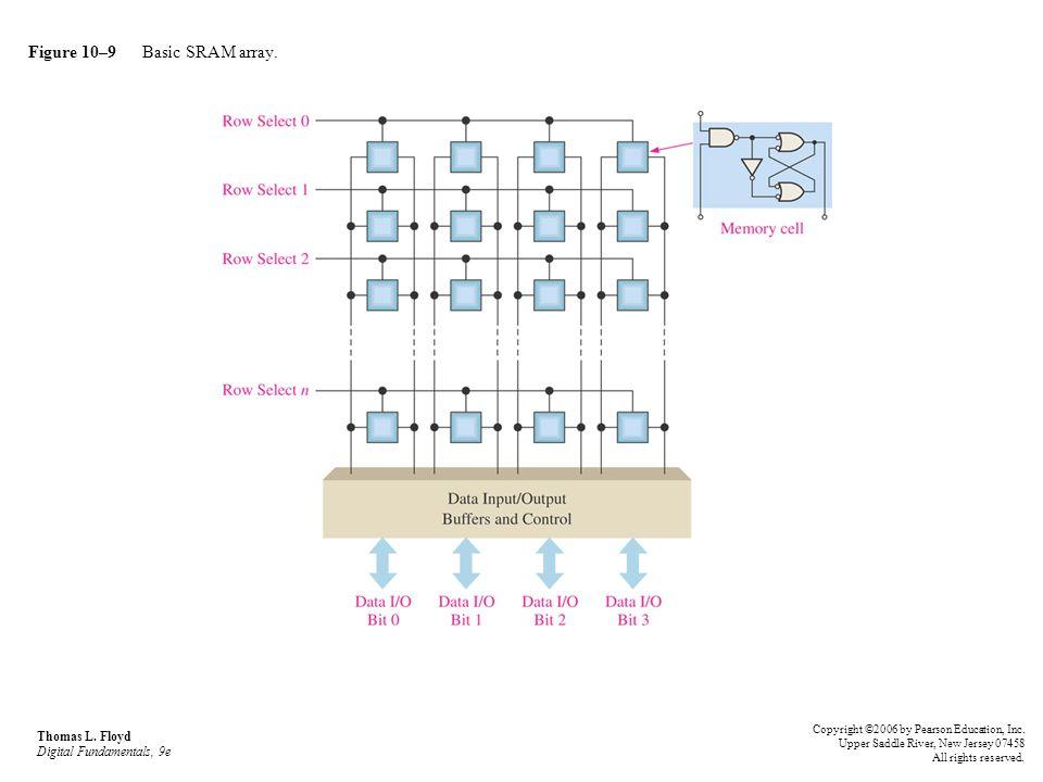 Figure 10–9 Basic SRAM array.