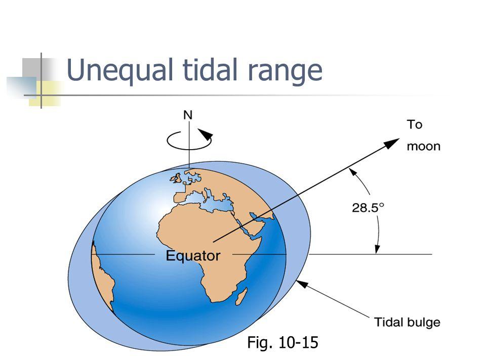 Unequal tidal range Fig. 10-15