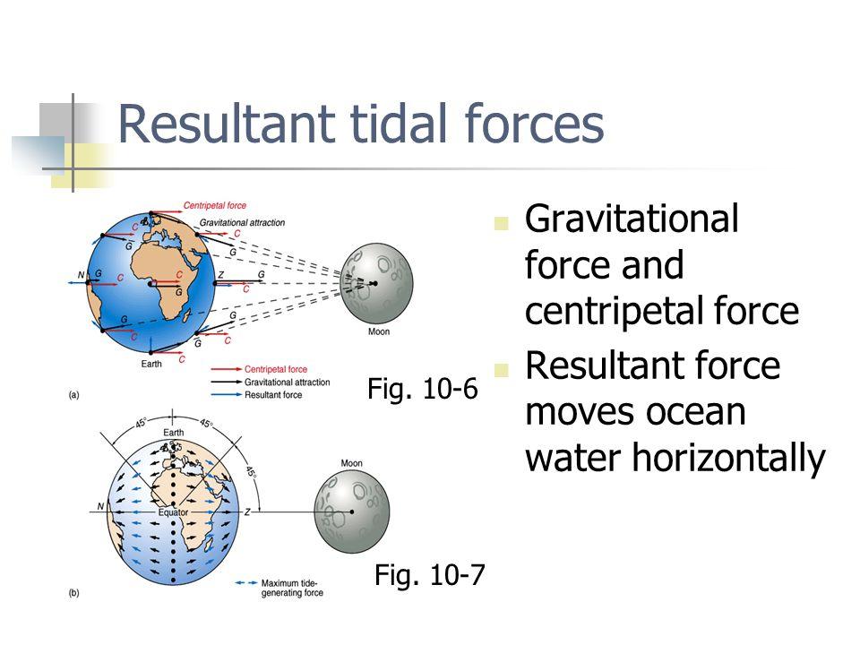 Resultant tidal forces