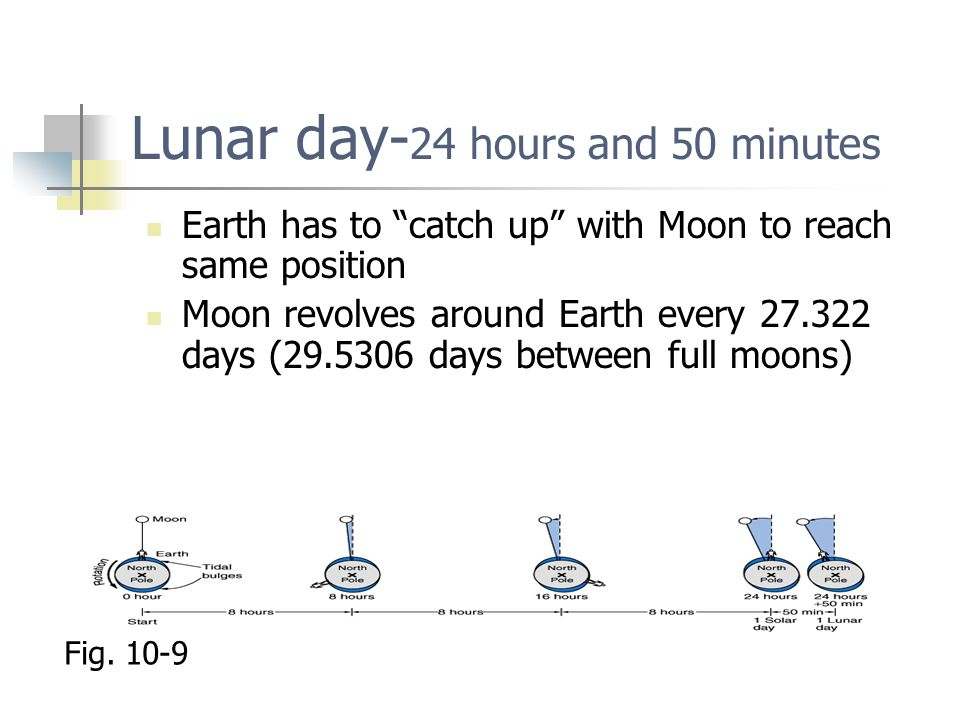 Lunar day-24 hours and 50 minutes