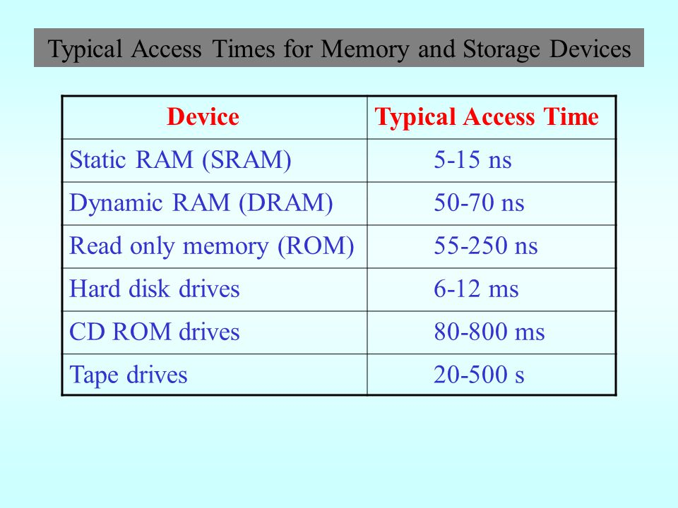 Typical Access Times for Memory and Storage Devices
