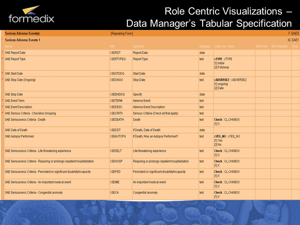 Role Centric Visualizations – Data Manager's Tabular Specification