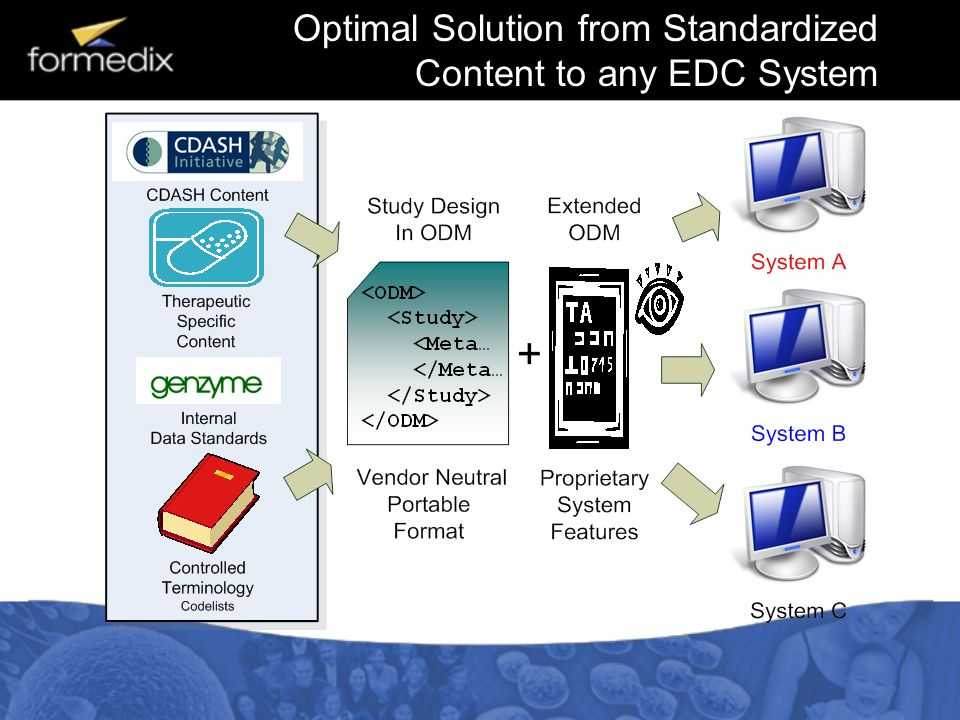 Optimal Solution from Standardized Content to any EDC System