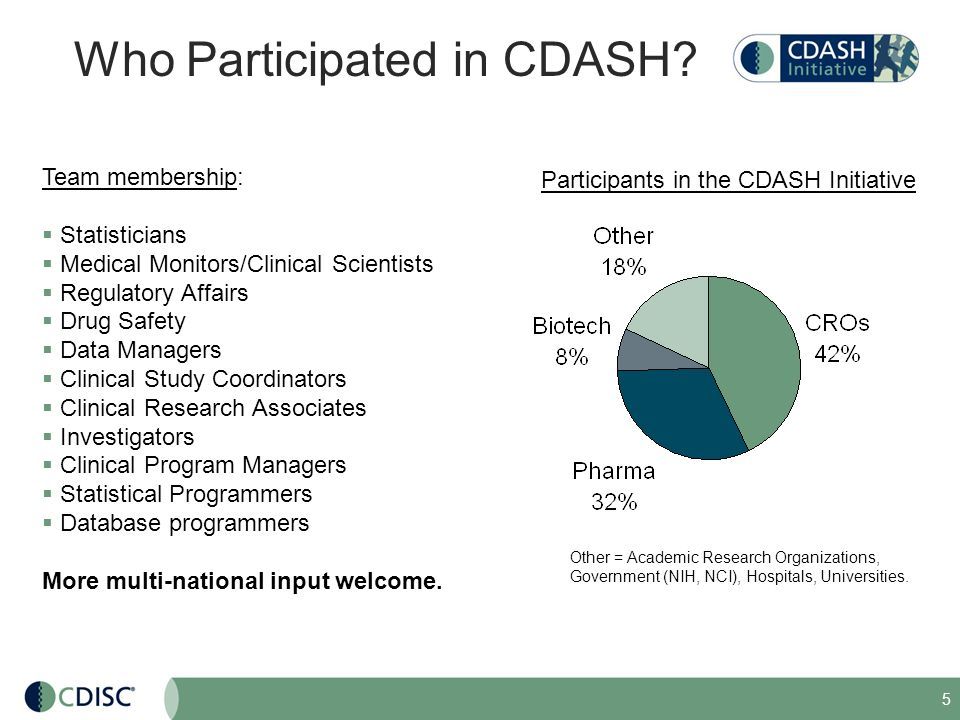 Who Participated in CDASH