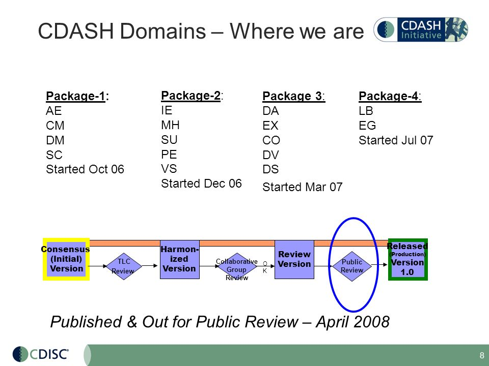 CDASH Domains – Where we are