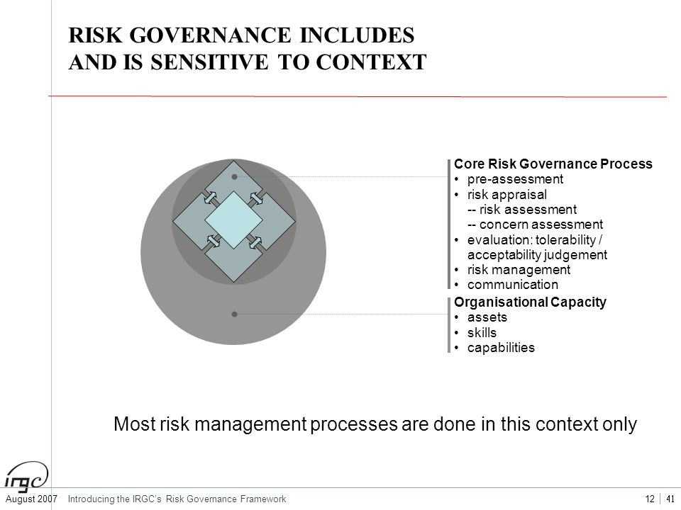 RISK GOVERNANCE INCLUDES AND IS SENSITIVE TO CONTEXT
