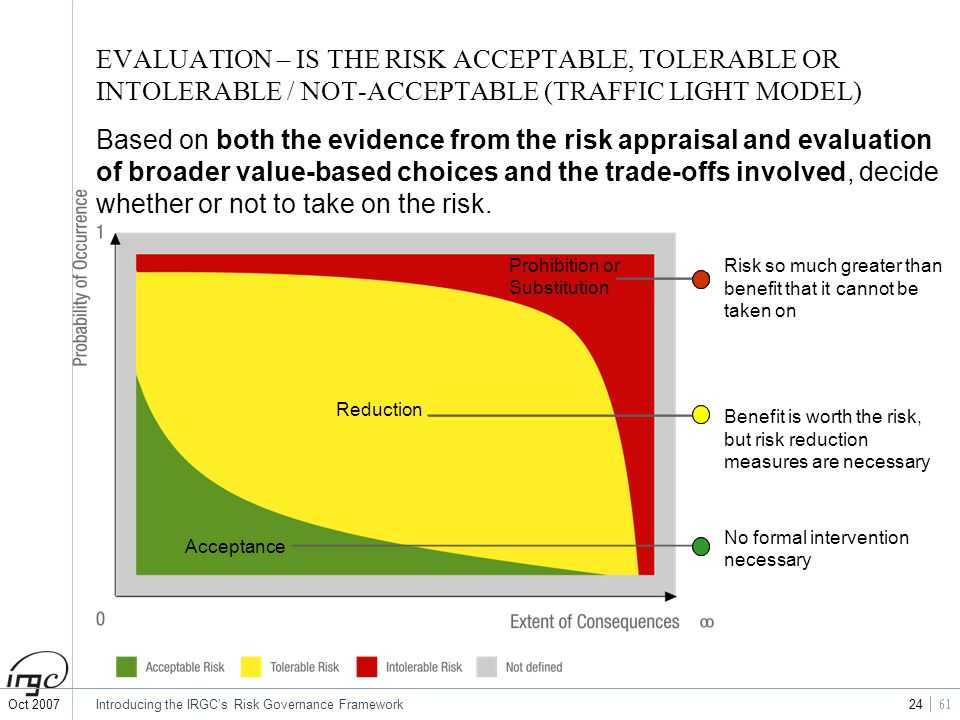 EVALUATION – IS THE RISK ACCEPTABLE, TOLERABLE OR INTOLERABLE / NOT-ACCEPTABLE (TRAFFIC LIGHT MODEL)