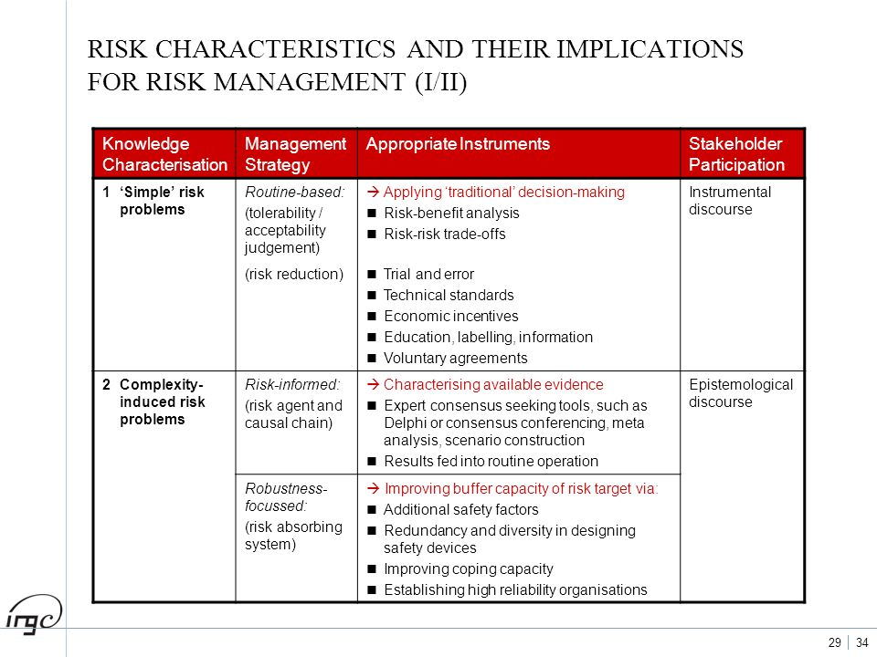RISK CHARACTERISTICS AND THEIR IMPLICATIONS FOR RISK MANAGEMENT (I/II)