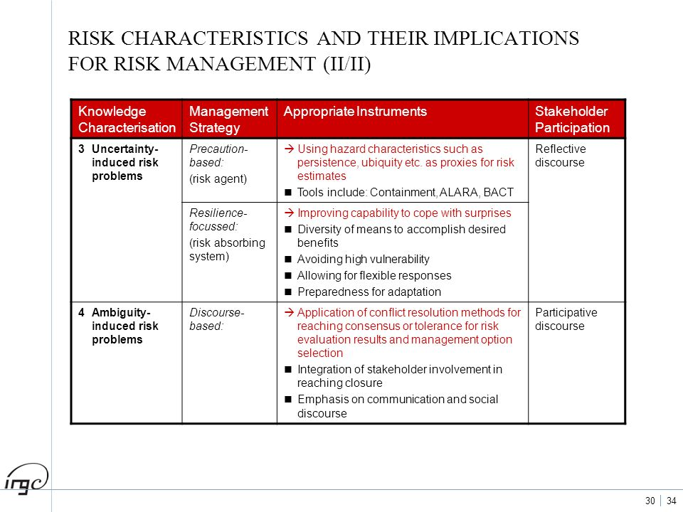 RISK CHARACTERISTICS AND THEIR IMPLICATIONS FOR RISK MANAGEMENT (II/II)