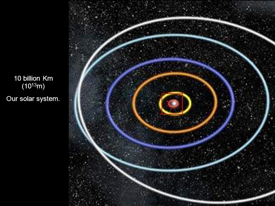 10 billion Km (1013m) Our solar system.